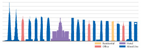 "Figure 5: The use of the ""Tallest 20 in 2020"" projects © CTBUH"