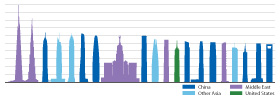 "Figure 4: The location of the ""Tallest 20 in 2020"" projects © CTBUH"