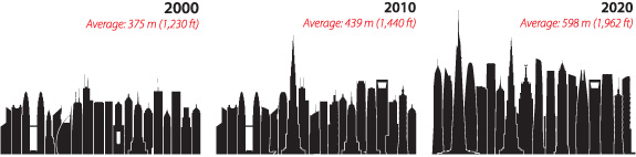 Figure 6: A study of the tallest 20 buildings per decade. © CTBUH
